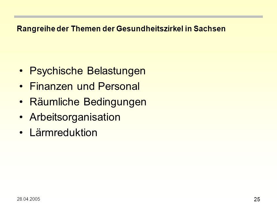 Rangreihe der Themen der Gesundheitszirkel in Sachsen