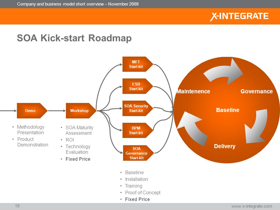 SOA Kick-start Roadmap