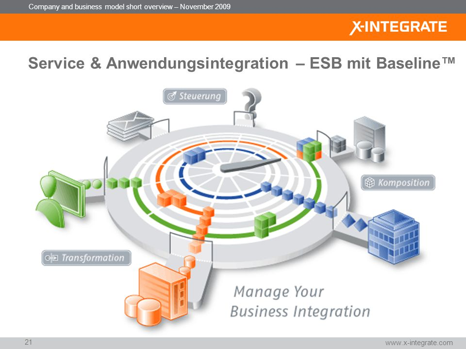 Service & Anwendungsintegration – ESB mit Baseline™