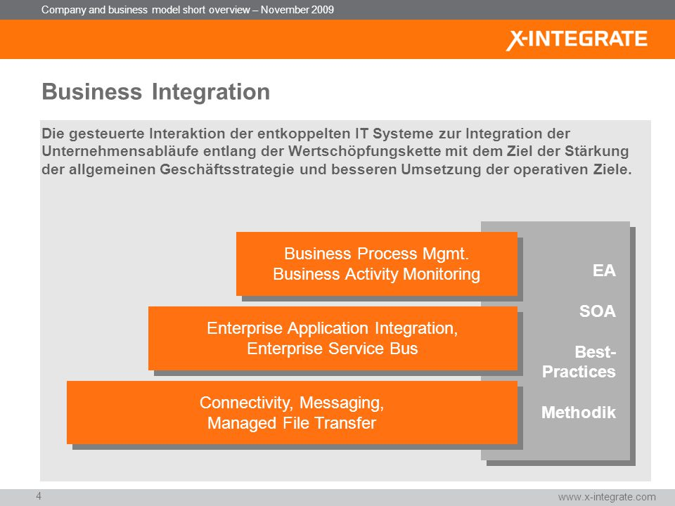 Business Integration Business Process Mgmt. EA