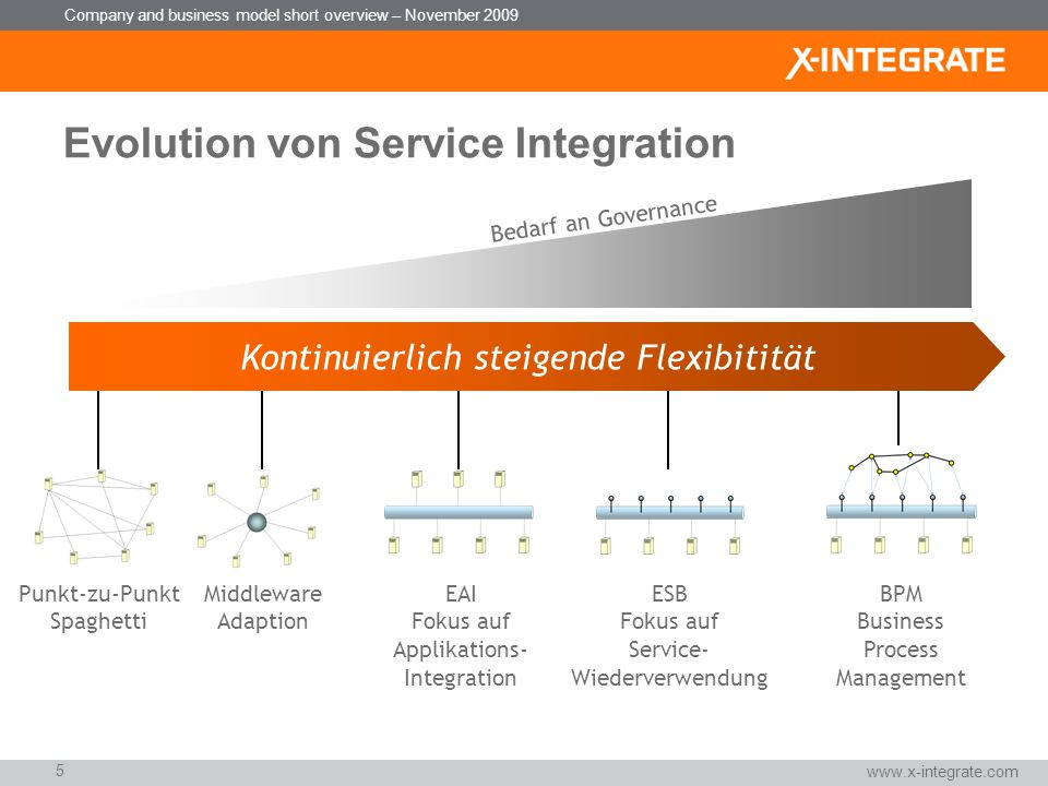 Evolution von Service Integration