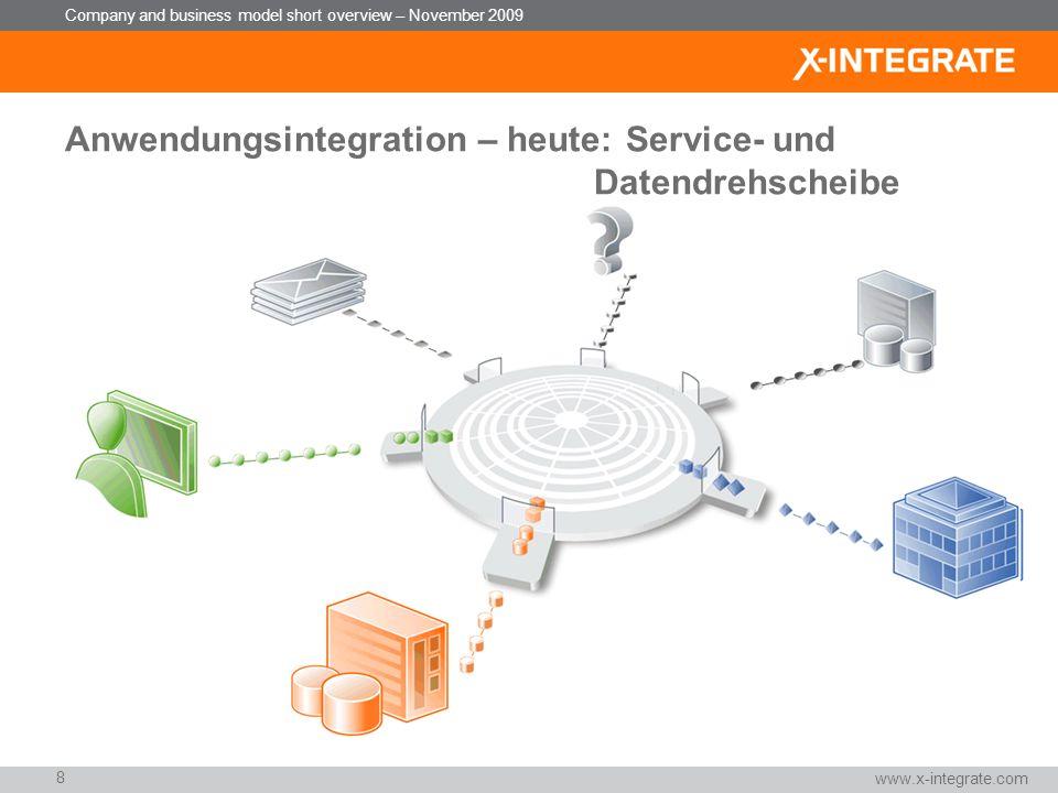 Anwendungsintegration – heute: Service- und Datendrehscheibe