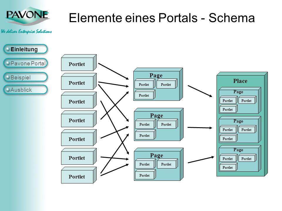 Elemente eines Portals - Schema