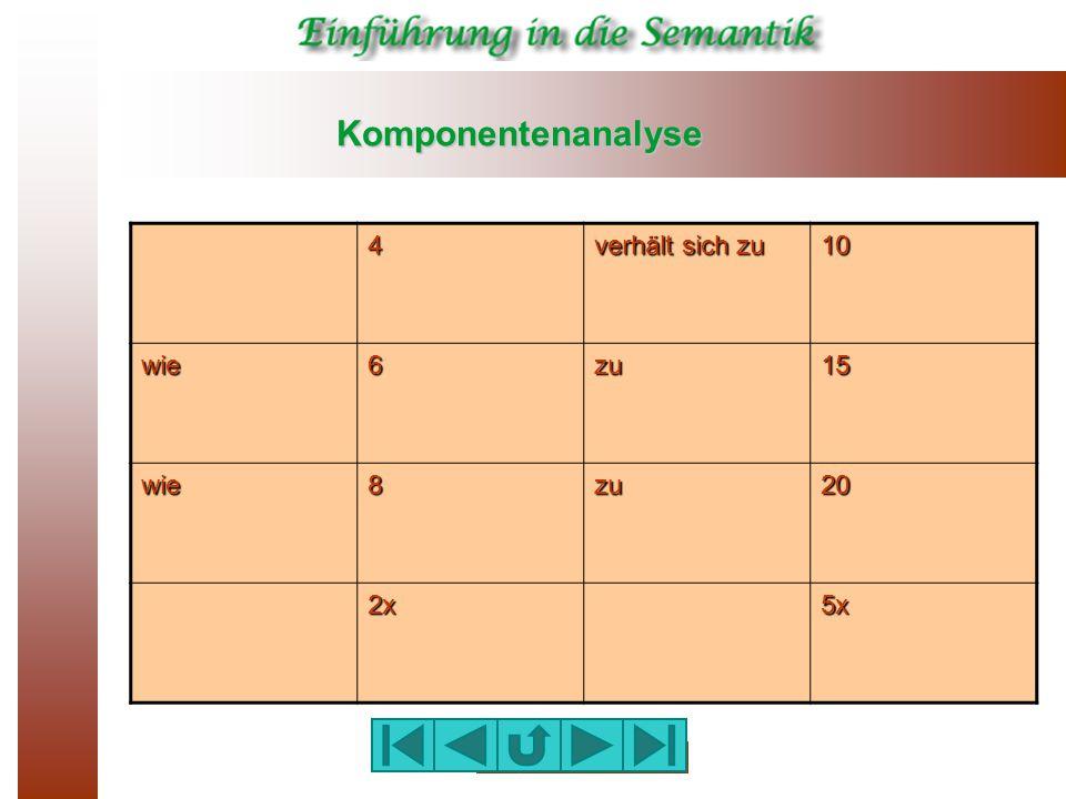 Komponentenanalyse 4 verhält sich zu 10 wie 6 zu 15 8 20 2x 5x