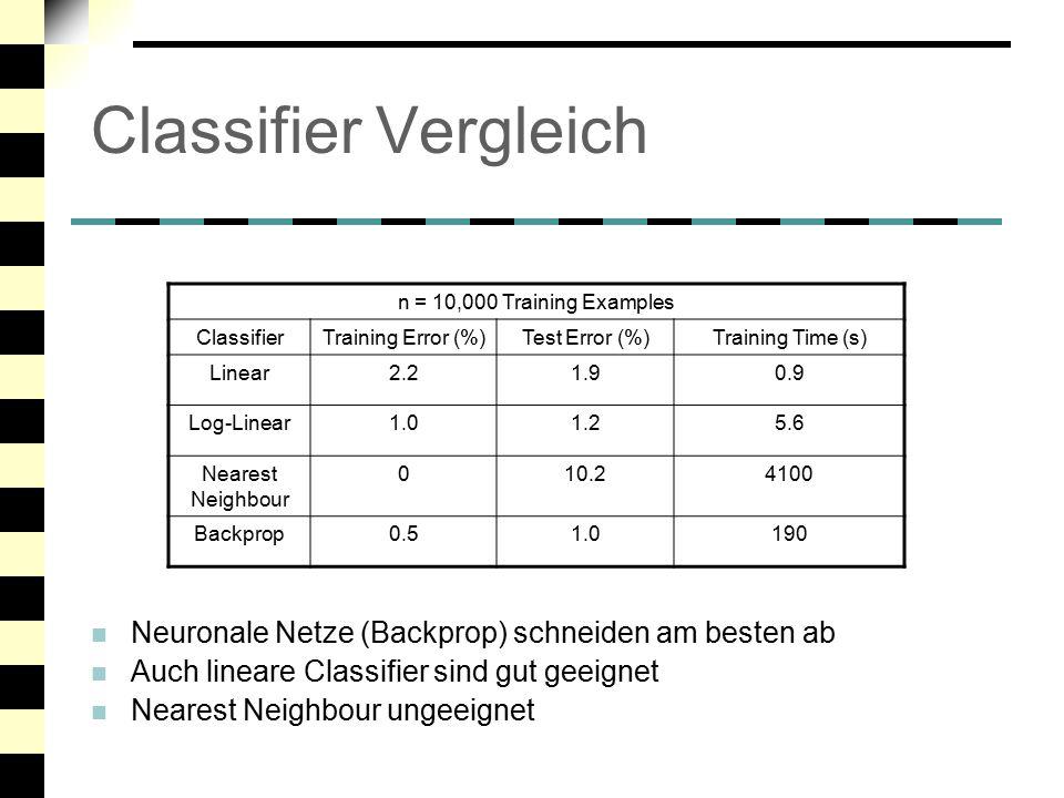 Classifier Vergleich Neuronale Netze (Backprop) schneiden am besten ab