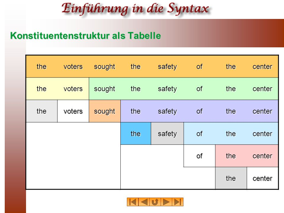 Konstituentenstruktur als Tabelle