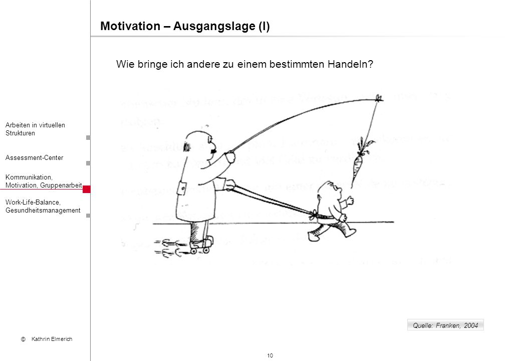 Motivation – Ausgangslage (I)