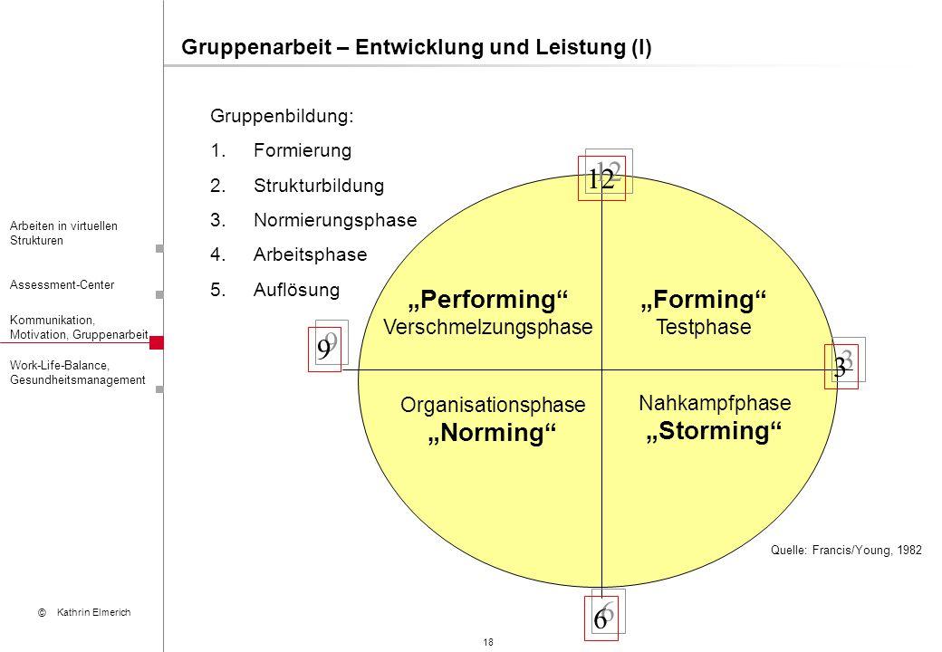 "12 9 3 6 ""Performing ""Forming ""Norming ""Storming"