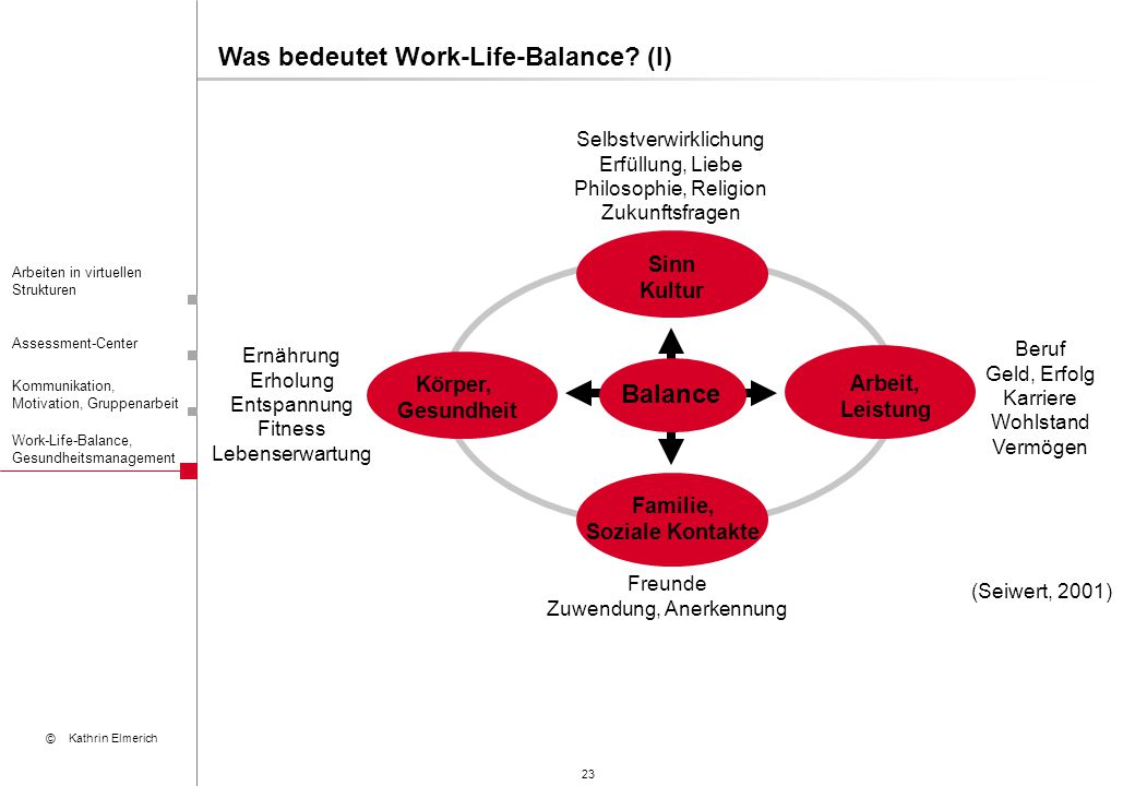 Was bedeutet Work-Life-Balance (I)