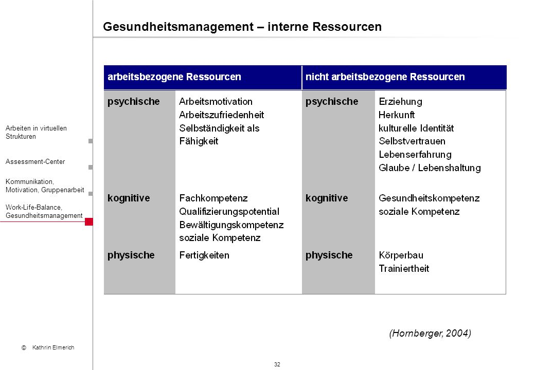 Gesundheitsmanagement – interne Ressourcen