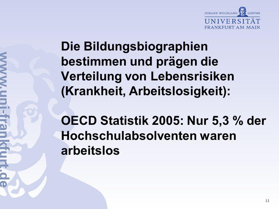 Die Bildungsbiographien bestimmen und prägen die Verteilung von Lebensrisiken (Krankheit, Arbeitslosigkeit): OECD Statistik 2005: Nur 5,3 % der Hochschulabsolventen waren arbeitslos