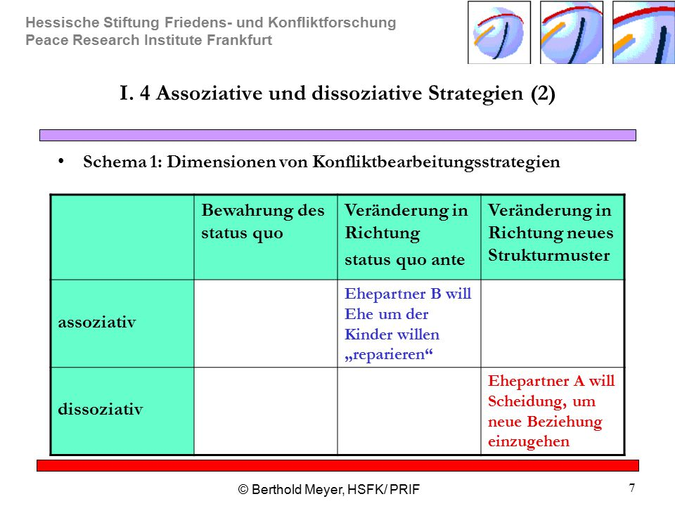 I. 4 Assoziative und dissoziative Strategien (2)