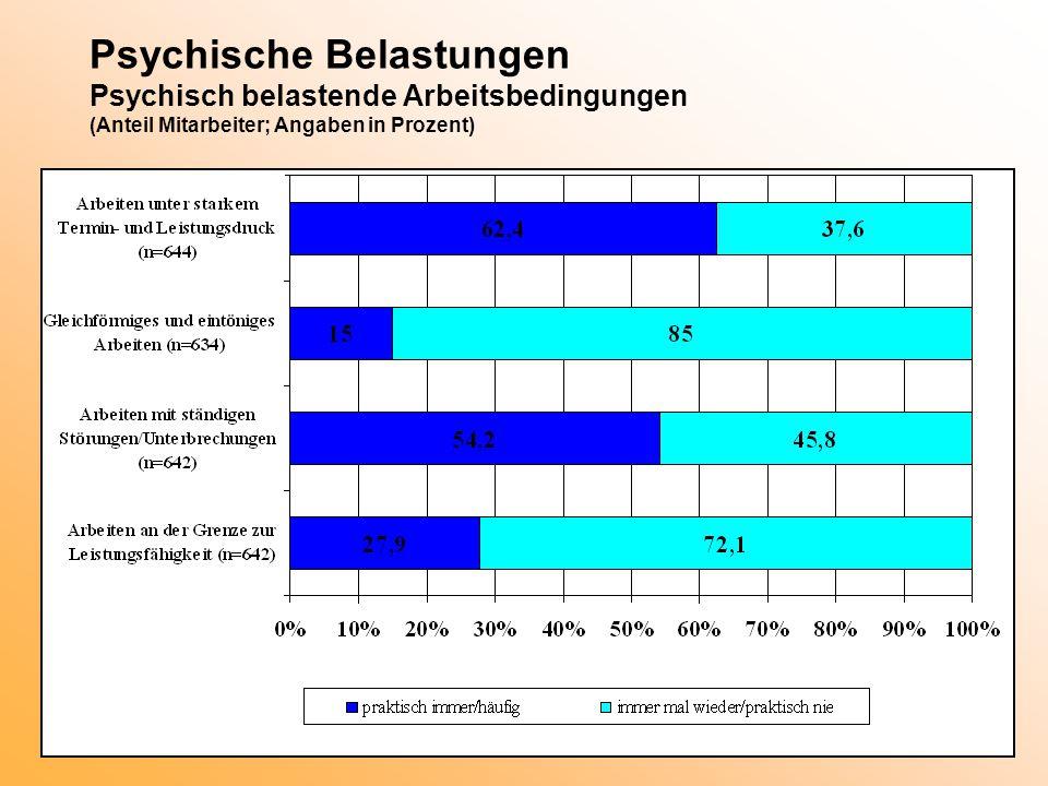 Psychische Belastungen Psychisch belastende Arbeitsbedingungen (Anteil Mitarbeiter; Angaben in Prozent)