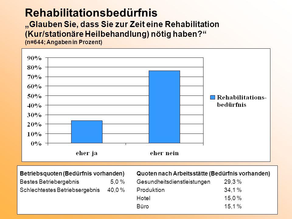 """Rehabilitationsbedürfnis """"Glauben Sie, dass Sie zur Zeit eine Rehabilitation (Kur/stationäre Heilbehandlung) nötig haben (n=644; Angaben in Prozent)"""