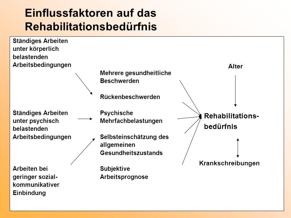 Einflussfaktoren auf das Rehabilitationsbedürfnis