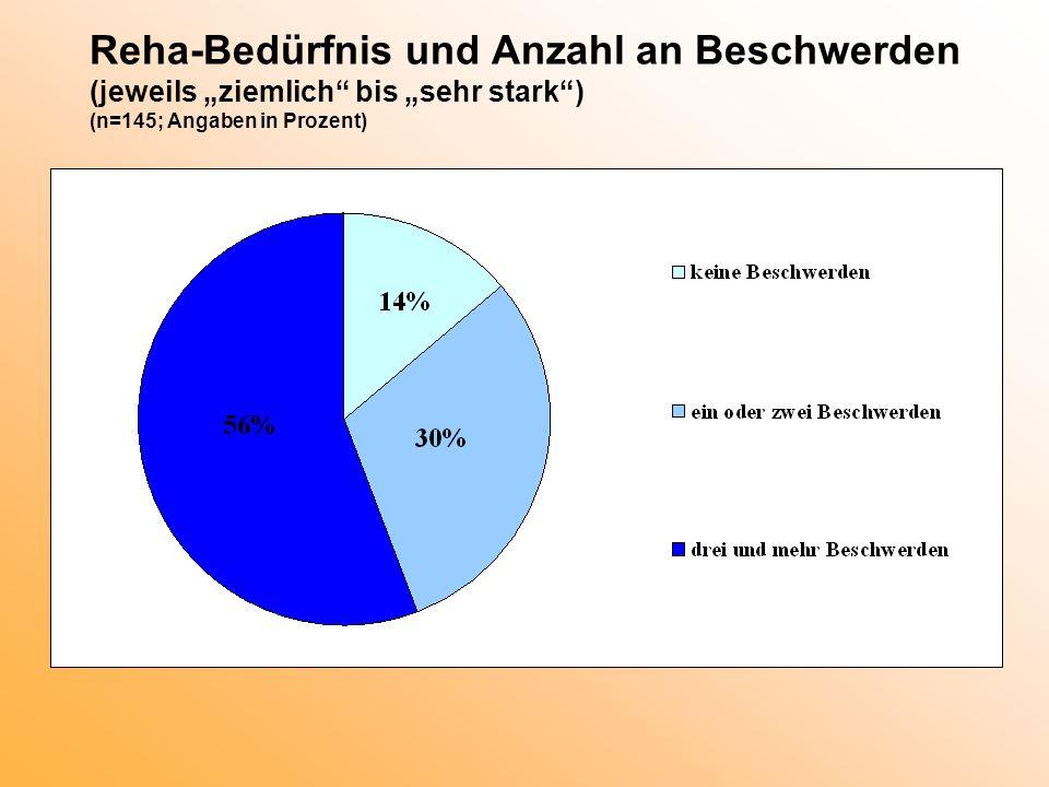"""Reha-Bedürfnis und Anzahl an Beschwerden (jeweils """"ziemlich bis """"sehr stark ) (n=145; Angaben in Prozent)"""