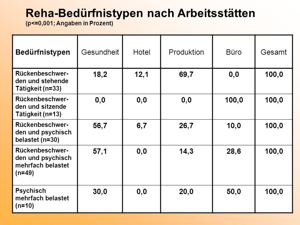 Reha-Bedürfnistypen nach Arbeitsstätten (p<=0,001; Angaben in Prozent)