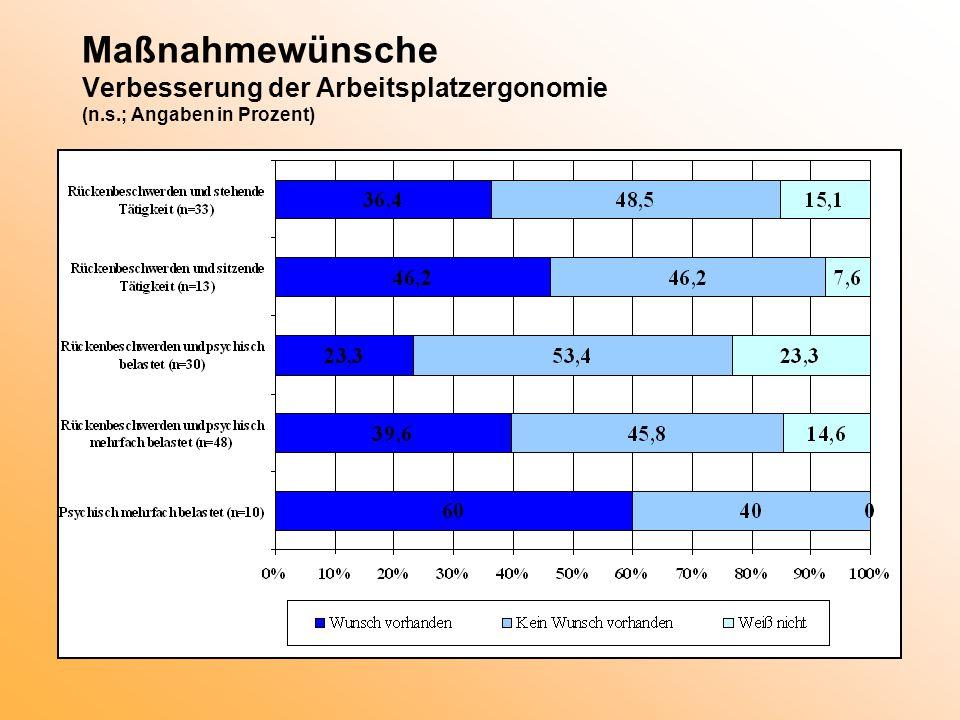 Maßnahmewünsche Verbesserung der Arbeitsplatzergonomie (n. s