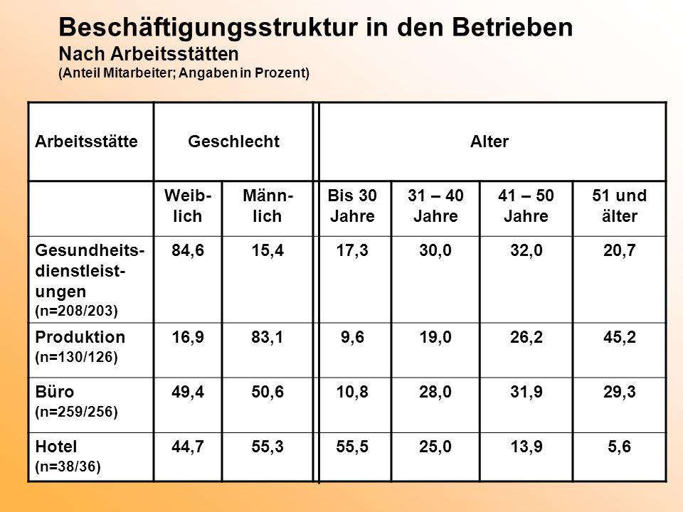 Beschäftigungsstruktur in den Betrieben Nach Arbeitsstätten (Anteil Mitarbeiter; Angaben in Prozent)