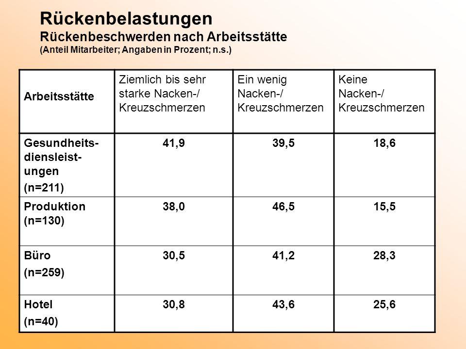 Rückenbelastungen Rückenbeschwerden nach Arbeitsstätte (Anteil Mitarbeiter; Angaben in Prozent; n.s.)