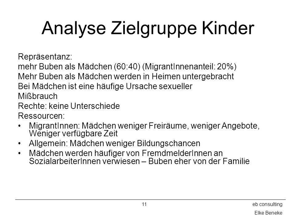 Analyse Zielgruppe Kinder