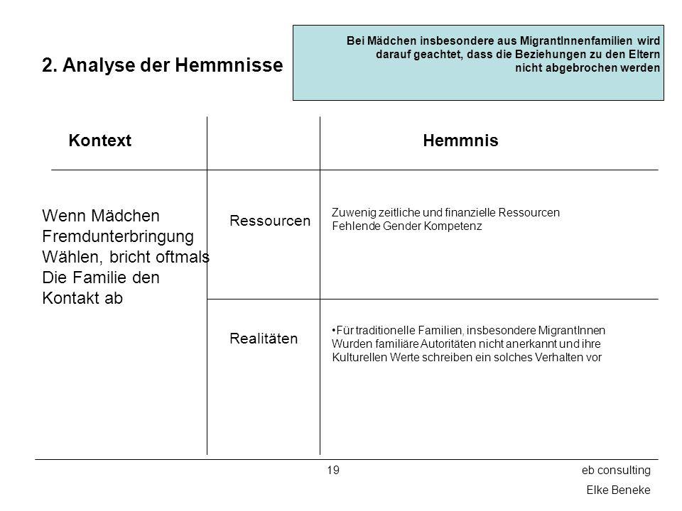 2. Analyse der Hemmnisse Kontext Hemmnis Wenn Mädchen