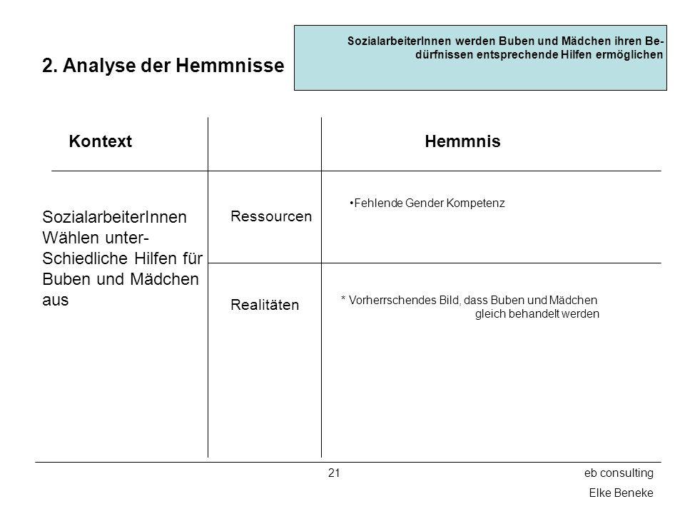 2. Analyse der Hemmnisse Kontext Hemmnis SozialarbeiterInnen