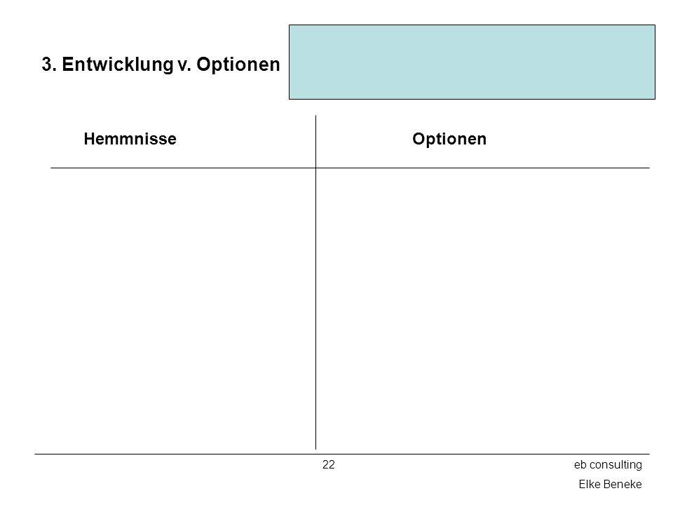 3. Entwicklung v. Optionen