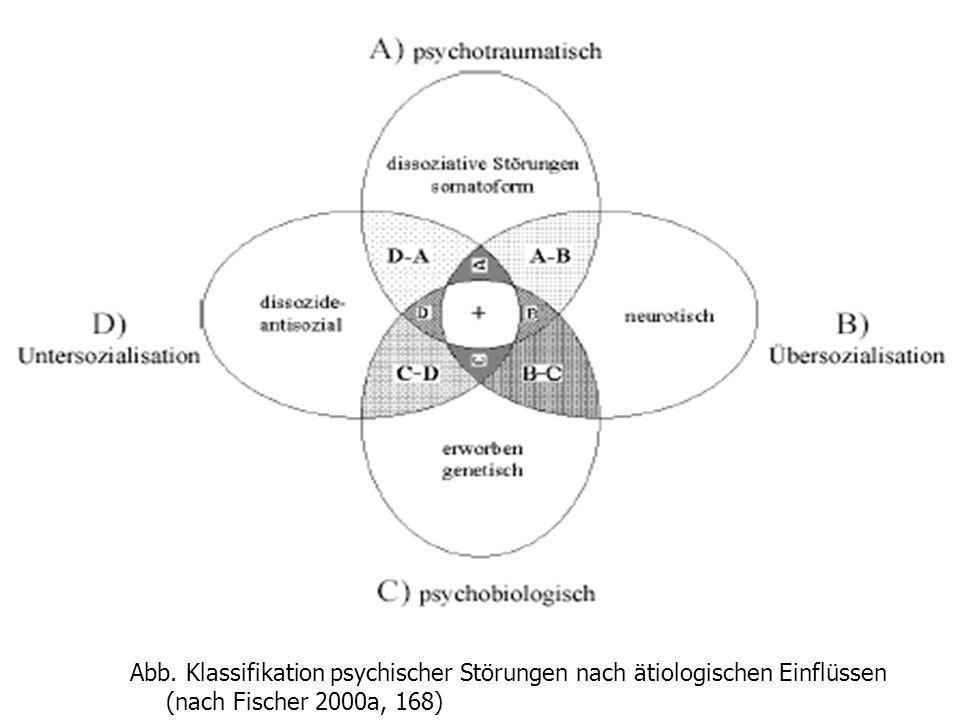 2) Ätiologramm Abb.