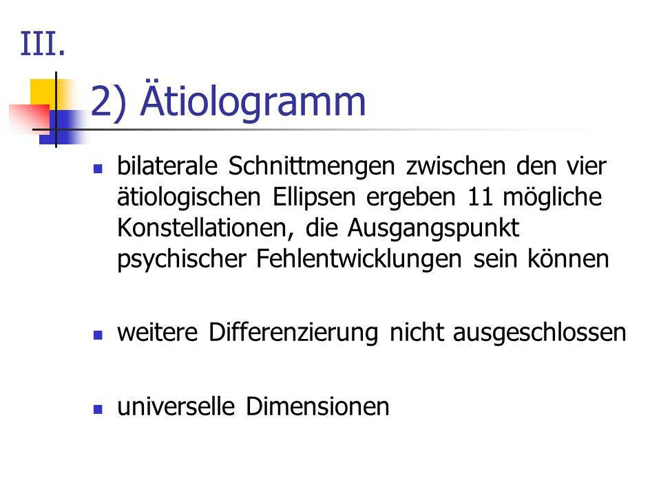 III. 2) Ätiologramm.