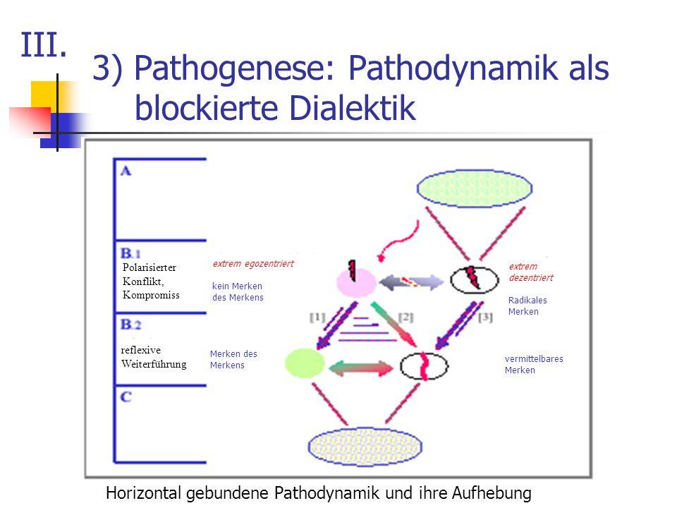 3) Pathogenese: Pathodynamik als blockierte Dialektik