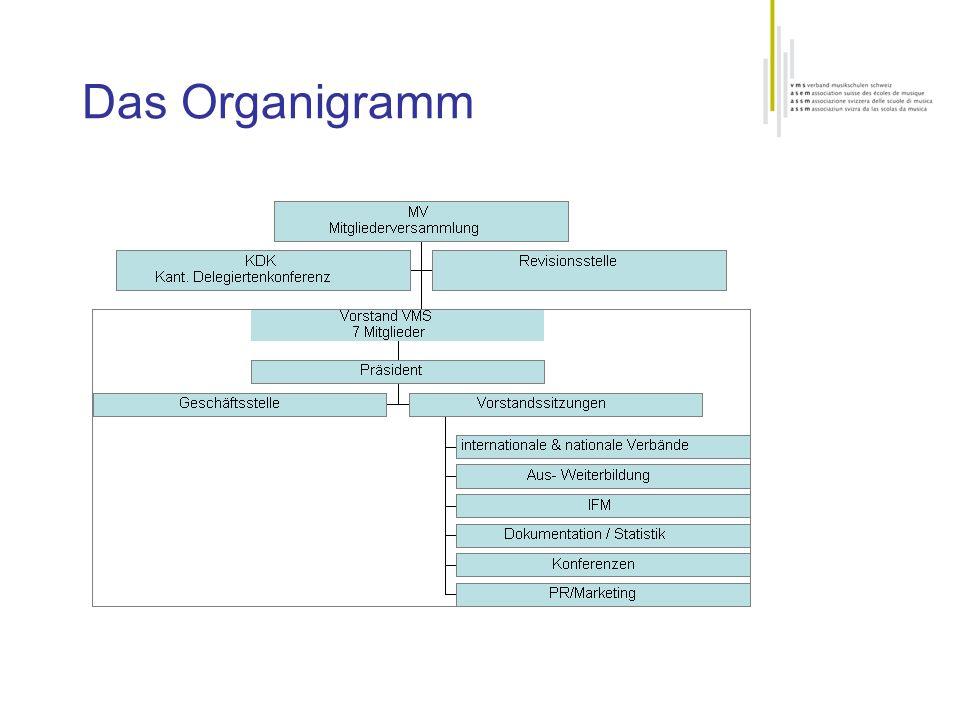 Das Organigramm Die KDK setzt sich aus je einer Vertretung aus allen Kantonen zusammen. Die KDK konstituiert sich selber.
