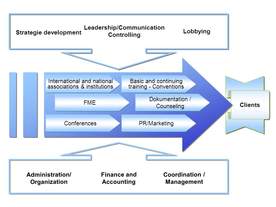 Leadership/Communication Controlling Strategie development Lobbying