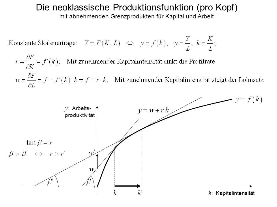 Die neoklassische Produktionsfunktion (pro Kopf) mit abnehmenden Grenzprodukten für Kapital und Arbeit