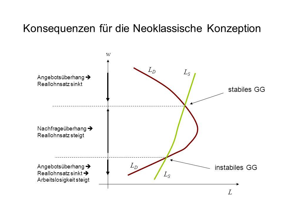 Konsequenzen für die Neoklassische Konzeption