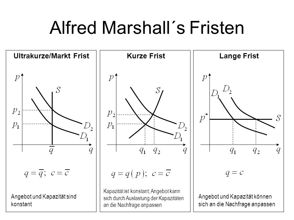 Alfred Marshall´s Fristen