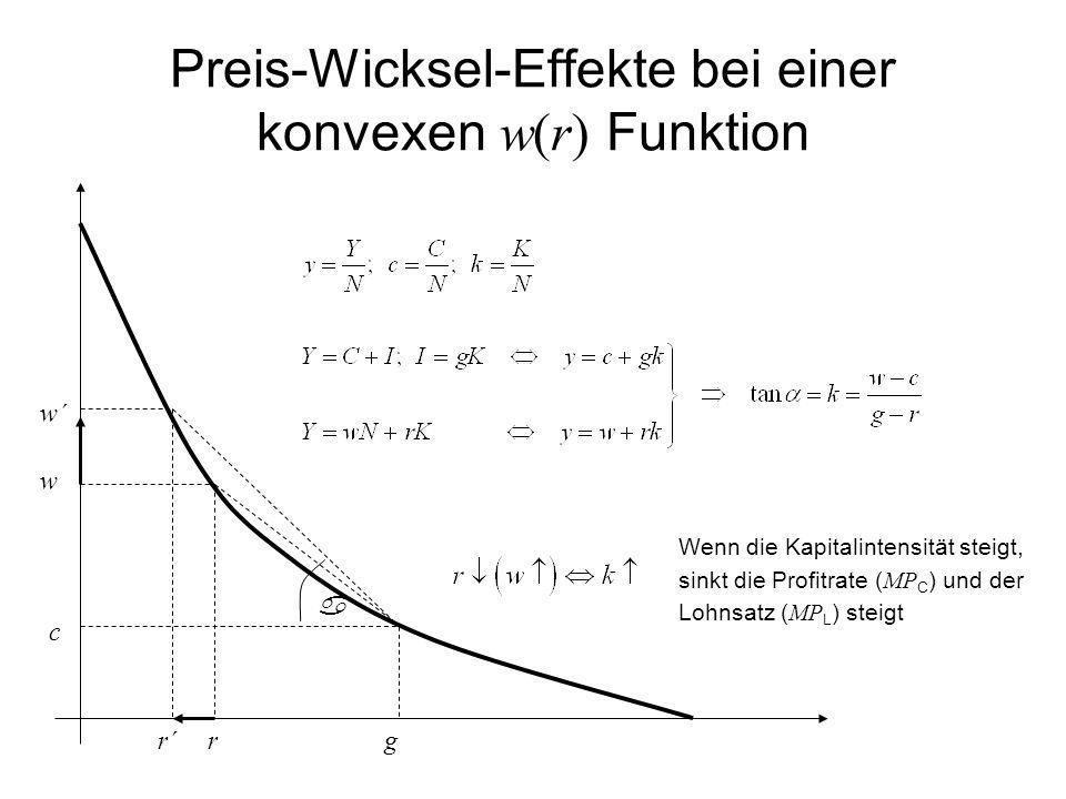 Preis-Wicksel-Effekte bei einer konvexen w(r) Funktion