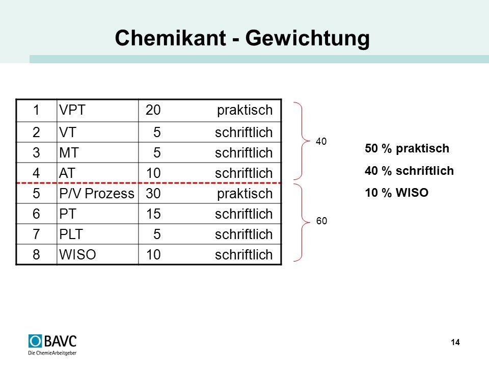 Chemikant - Gewichtung