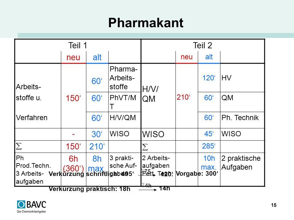 Pharmakant Teil 1 Teil 2 neu alt 60' H/V/ QM 150' 30' 6h (360')