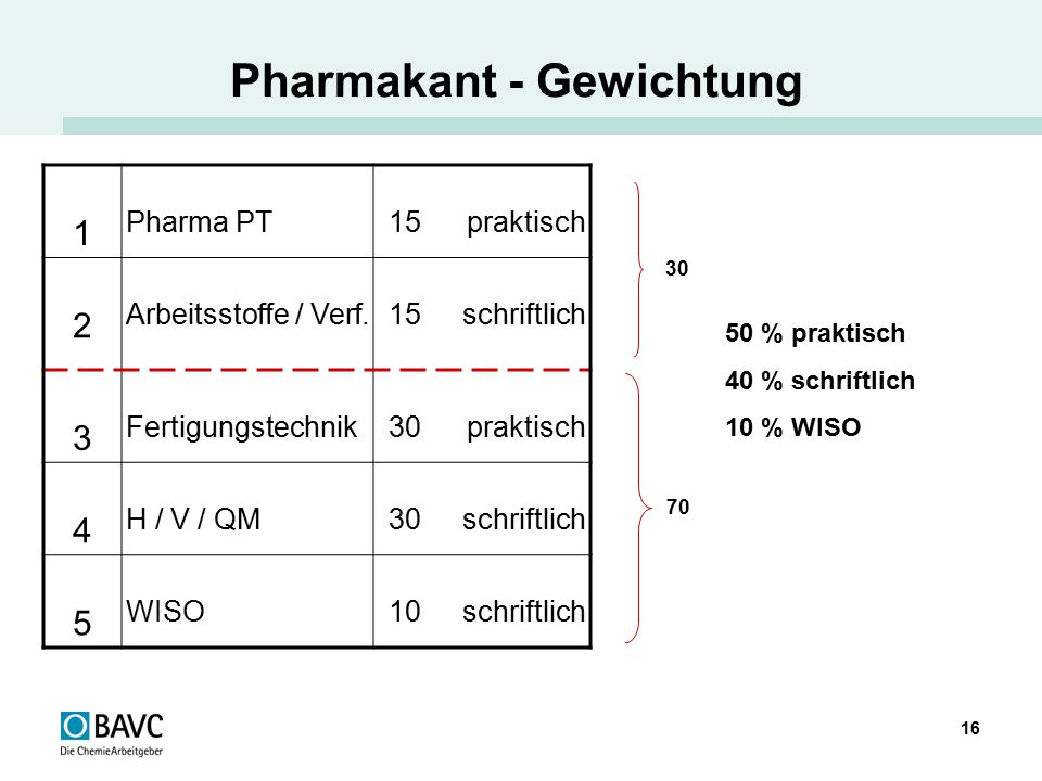 Pharmakant - Gewichtung