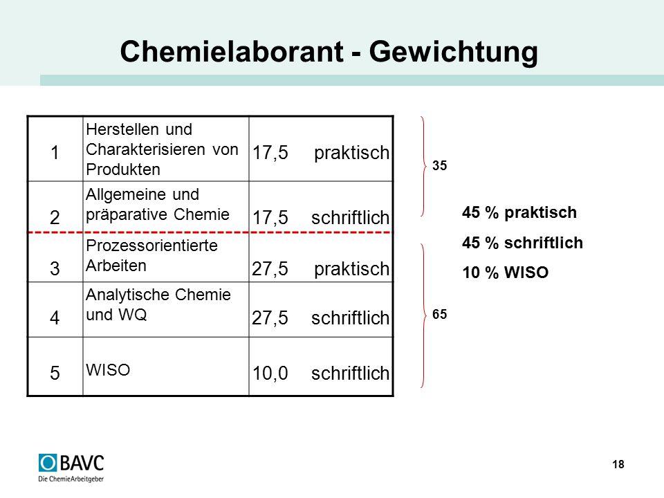 Chemielaborant - Gewichtung