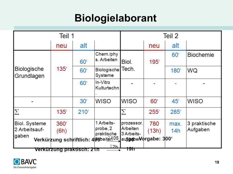Biologielaborant Teil 1 Teil 2 neu alt Biologische Grundlagen 135' 60'