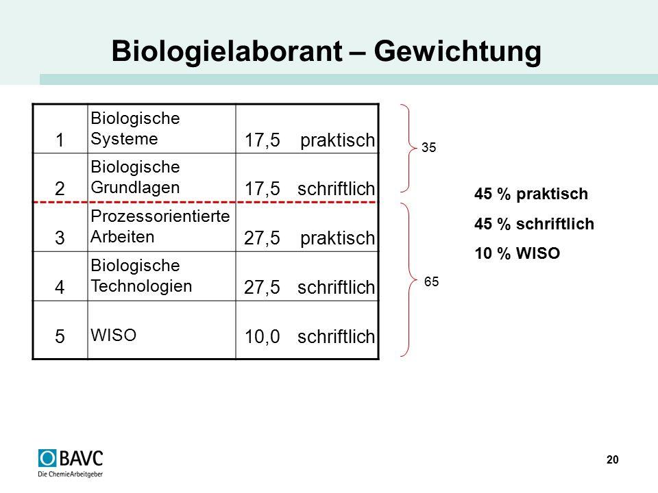 Biologielaborant – Gewichtung