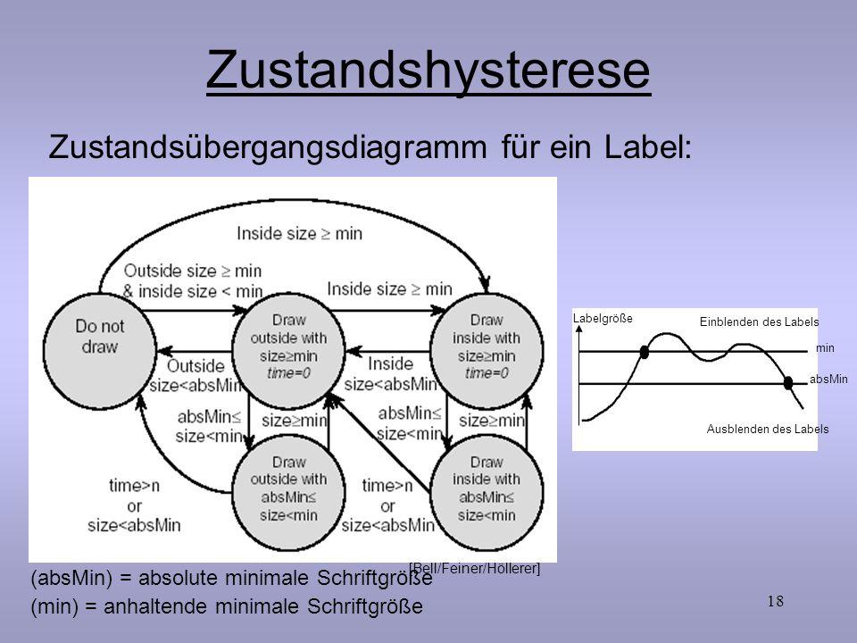 Zustandshysterese Zustandsübergangsdiagramm für ein Label: