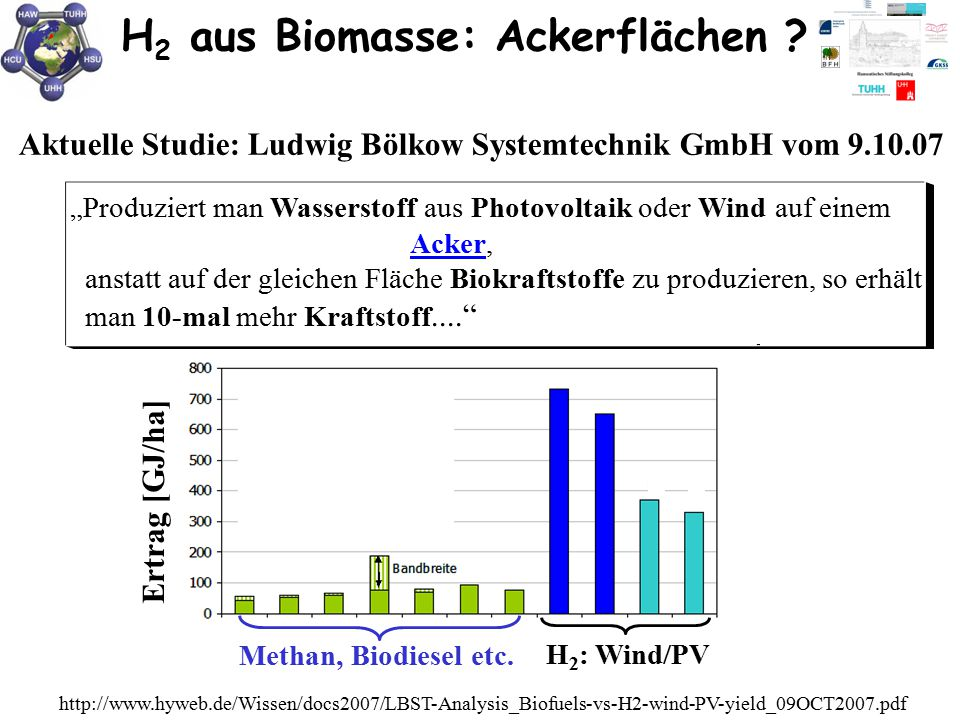 H2 aus Biomasse: Ackerflächen