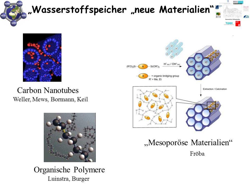 """""""Wasserstoffspeicher """"neue Materialien"""