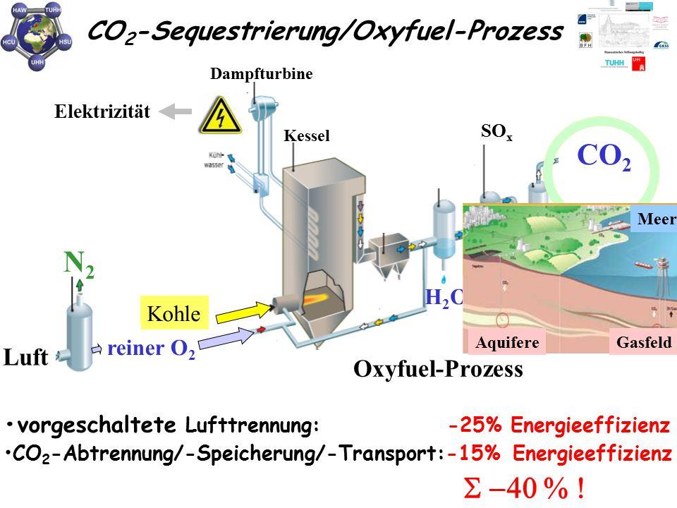 •CO2-Abtrennung/-Speicherung/-Transport:-15% Energieeffizienz