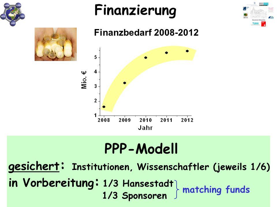 Finanzierung Finanzbedarf 2008-2012. PPP-Modell gesichert: Institutionen, Wissenschaftler (jeweils 1/6) in Vorbereitung: 1/3 Hansestadt.