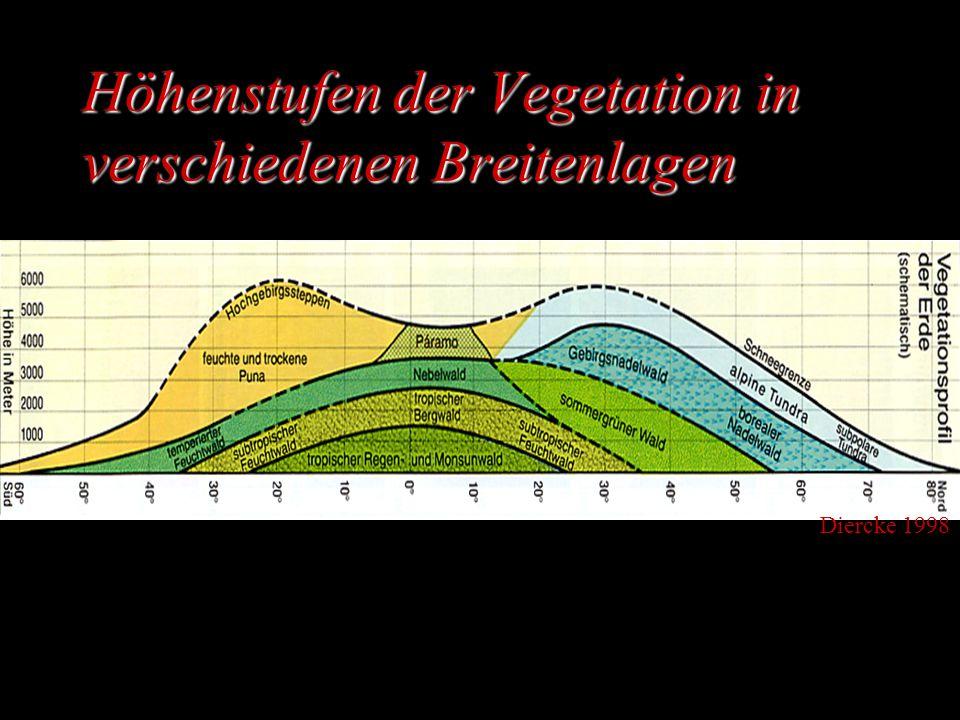Höhenstufen der Vegetation in verschiedenen Breitenlagen