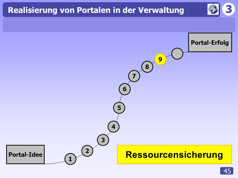 Portal-Erfolg 1 2 3 4 5 6 7 8 9 Portal-Idee Ressourcensicherung